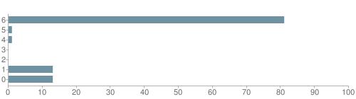 Chart?cht=bhs&chs=500x140&chbh=10&chco=6f92a3&chxt=x,y&chd=t:81,1,1,0,0,13,13&chm=t+81%,333333,0,0,10|t+1%,333333,0,1,10|t+1%,333333,0,2,10|t+0%,333333,0,3,10|t+0%,333333,0,4,10|t+13%,333333,0,5,10|t+13%,333333,0,6,10&chxl=1:|other|indian|hawaiian|asian|hispanic|black|white